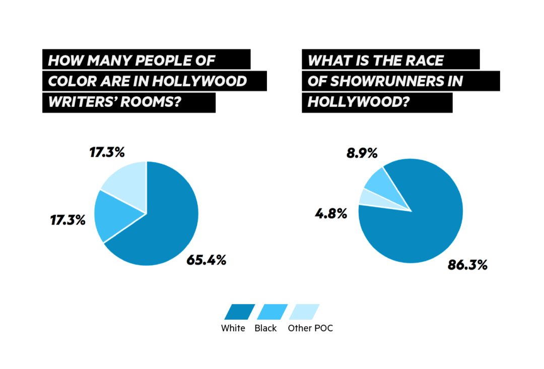 Nearly two-thirds of all TV shows across 18 networks lack a single Black writer